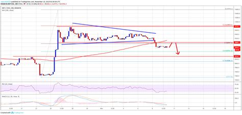 Is it profitable to invest in bitcoin? Bitcoin (BTC) Price Weekly Forecast: More Downsides Likely - Crypto Invest