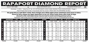 How To Rate Diamonds Chart Diamond Prices Comparison Statistics Education Whiteflash