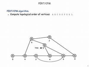 Ppt - Pert  Cpm Powerpoint Presentation  Free Download