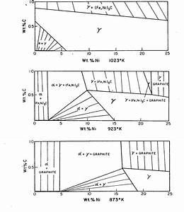 Iron Carbon Phase Diagram
