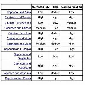 Zodiac Signs Compatibility And Communication Chart Compatibility Btwn Caps And Other Signs In Relationships