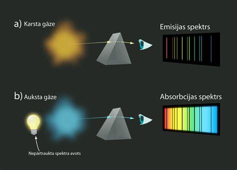 Fizmix: Fizikas tēma - Enerģijas emisija un absorbcija