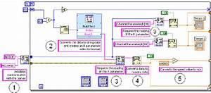 Block Diagram Of The Data Transmission Module  Del Conte