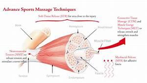 Sports Massage Regularly Leads To Better Sports Performance