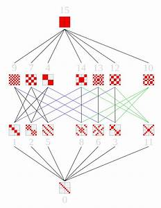 File Z2 3  Lattice Of Subgroups Hasse Diagram Svg