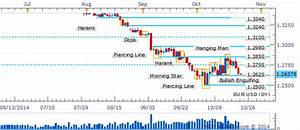 Hang Seng Index Daily Chart Eur Usd Eyes 1 2500 With Bullish Reversal Signals Lacking