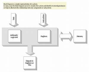 3d Block Diagram