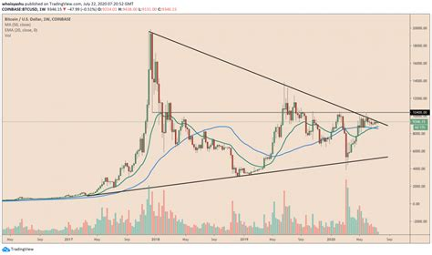 Classic bitcoin (cbtc) price for today is $0.0001651. Bitcoin Price Retests Classic Resistance Trendline, as Technicals Target $10,000 - The Money ...