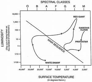 Worksheet H R Diagram