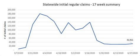 (a) (1) in accordance with the director's authorized line 4 regulations, and e xcept as pro vided in subdi vision (c) and sections ESDWAGOV - Initial unemployment insurance claims for week of June 21-27, 2020