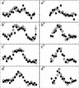 Comparison Of Inelastic Neutron Scattering Data Measured