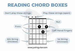 How To Read Tab And Chord Boxes