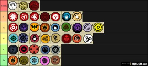 Bloodline Tier List Shindo Life Tier List - TierLists.com