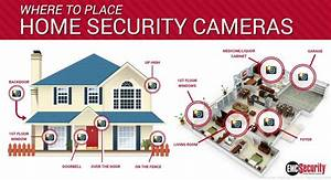 Top 10 Places To Put Security Cameras
