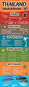 Infographic on Thailand's Islands and beaches including ...