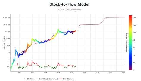 Gmi's model uses metcalfe value to make the prediction, and currently suggests the cryptocurrency is severally undervalued. Don't Buy Bitcoin by Taking for Granted the Stock-to-Flow Price Model That Is Just Speculation ...