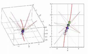 Motion Along Y   5x 3   2x By Implying The Motion