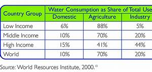 Relative Water Withdrawals By Sector In 2000