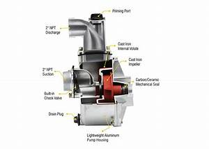 5rlag-2l Aluminum Water Transfer Pump