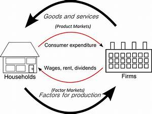 30 In The Markets For Goods And Services In The Circular