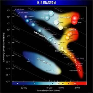 Diagrama Hr E Evolu U00e7 U00e3o Estelar - Cosmologia
