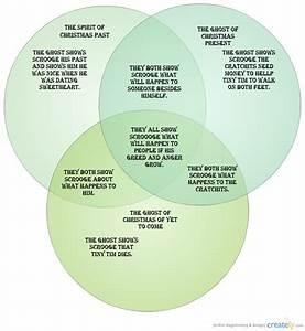 A Christmas Carol   Venn Diagram