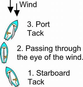 Tack Diagram  Sailing  Clip Art At Clker Com
