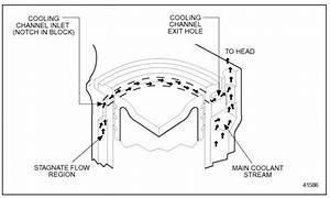 Detroit Diesel Series 60 Top Liner Cooling