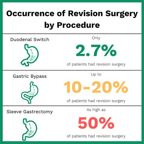 Navigating insurance can be a confusing process, but at new york bariatric group we have helped thousands of patients understand their insurance options and have a successful approval. Can you have gastric bypass twice? Learn more with Bari Life Blogs