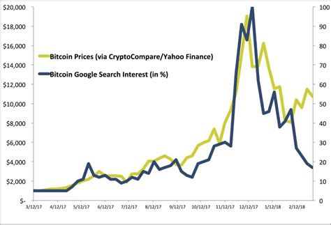 2 aug 2018 google trends. Even Google searches for 'bitcoin' are dropping, too   Modern Consensus.
