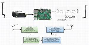 Pin On Software Defined Radio   Sdr