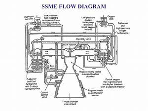 What Material S  Is  Are The Space Shuttle Main Engine S
