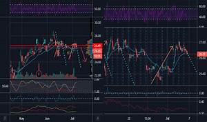All Stock Price And Chart Asx All Tradingview