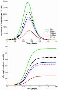 Outcomes Of Influenza A  H1n1 Infection   A  Simulated Age