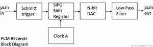 Pcm Receiver Block Diagram