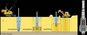 Compaction Process During Deep Vibro Compaction And The