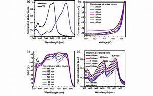 Opaque Pscs With Pce Of 15 83    A  Normalized Absorption