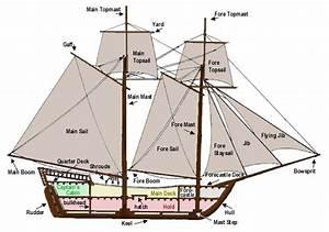Diagram Of Sailing Ship  U2013 Authorship  U0026 Writing Practice