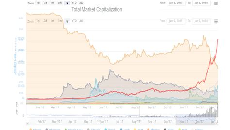 New coins are created during the process known as mining: I've overlayed the Total Market Cap chart to the Bitcoin ...