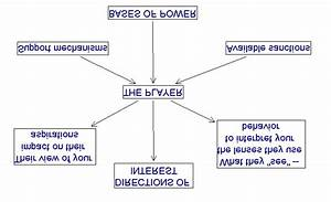 Bases Of Power  U2013 Directions Of Interest Diagram