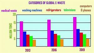 E-waste, Introduction