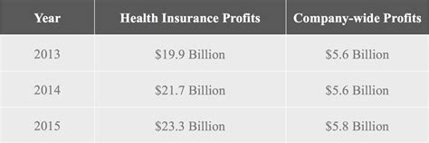 So what, really, is insurance, and how has insurance become such a profitable venture? Insurance Company: Insurance Company Profits Since Aca