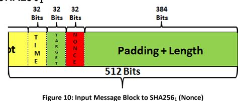 Under the hood of blockchain. PDF Optimising the SHA256 Hashing Algorithm for Faster and More Efficient Bitcoin Mining 1 ...