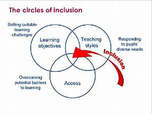 The Dfes Circles Of Inclusion