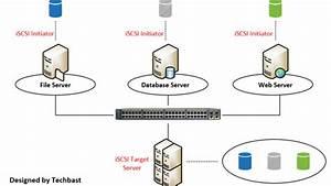 Visio Stencils  Operation Diagram Of Iscsi Target Server  U2013 Techbast