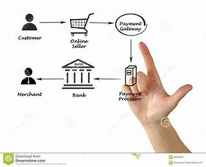 Payment Processing Stock Image  Image Of Customer