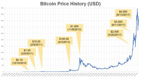 Out now our q1 2021 crypto report is fresh off the press! A Historical Look at the Price of Bitcoin - Bitcoin 2040