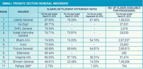 Is a known player in the general insurance space. Liberty General Insurance has the highest Claims Settlement Ratio and Claims Settlement ...