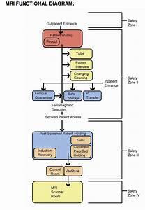 Mri Functional Diagram  Uff08 U753b U50cf U3042 U308a Uff09