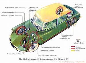 Citroen Ds - Hydropneumatic Suspension